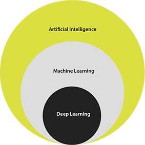 Artificial Intelligente, machine learning y deep learning. Diferencias